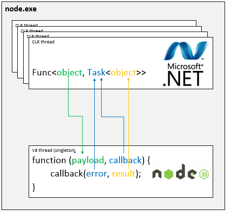 Edge.js interoperabilty model between Node.js and CoreCLR