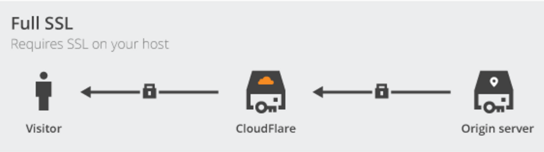Custom domain name for webtasks using CloudFlare and Universal SSL in Full SSL mode