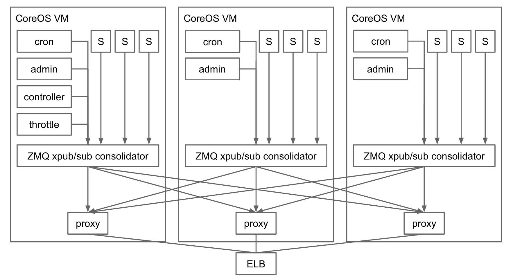 From Kafka to ZeroMQ for real-time log aggregation